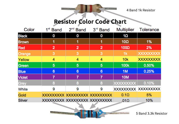 Resistor-Color-Chart